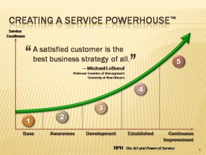 THE FIVE STAGE MODEL OF SERVICE EXCELLENCE